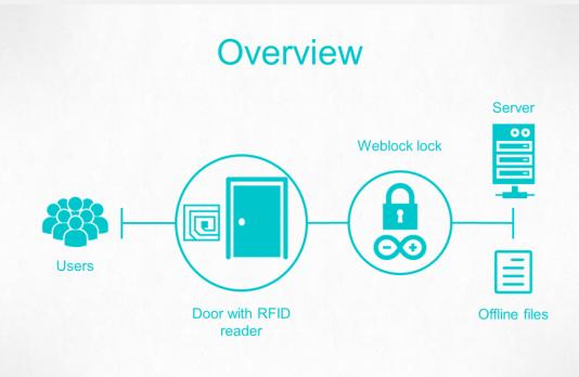 RFID lock connected to internet - WebLock - DIY project